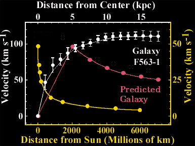 Hidden Mass in Galaxies Compare What we expected expect for velocities a