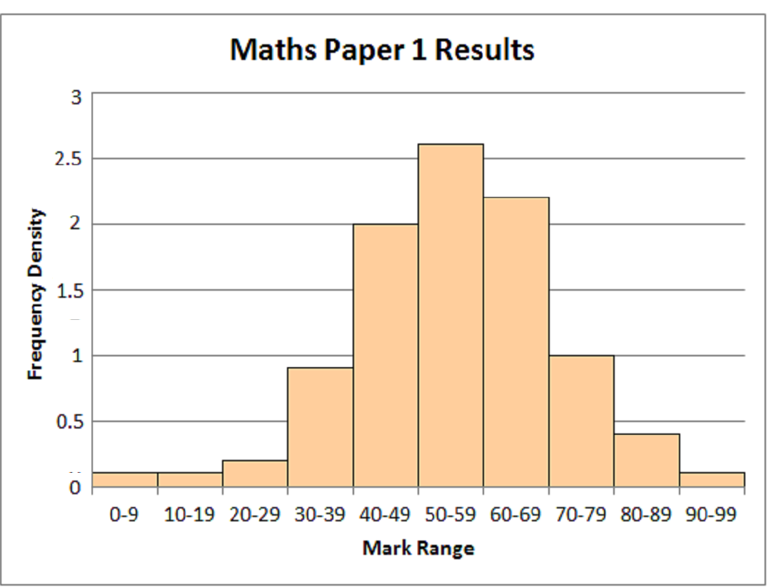 Mathematics Revision Guides Histograms, Cumulative Frequency and Box Plots Page 7 of 25 Example (4): The table below shows the distribution of marks (rounded to nearest unit) for 96 pupils taking