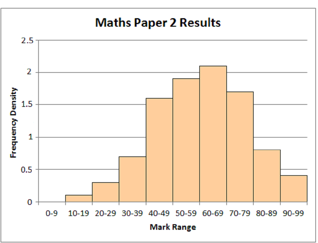 Mathematics Revision Guides Histograms, Cumulative Frequency and Box Plots Page 8 of 25 Example (5): Plot a similar histogram to that in Example(4) for Maths Paper 2.