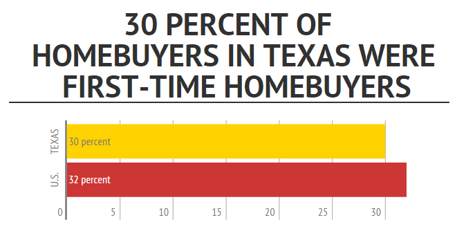 The percentage of first-time homebuyers in Texas increased slightly, while median household income growth remained flat.