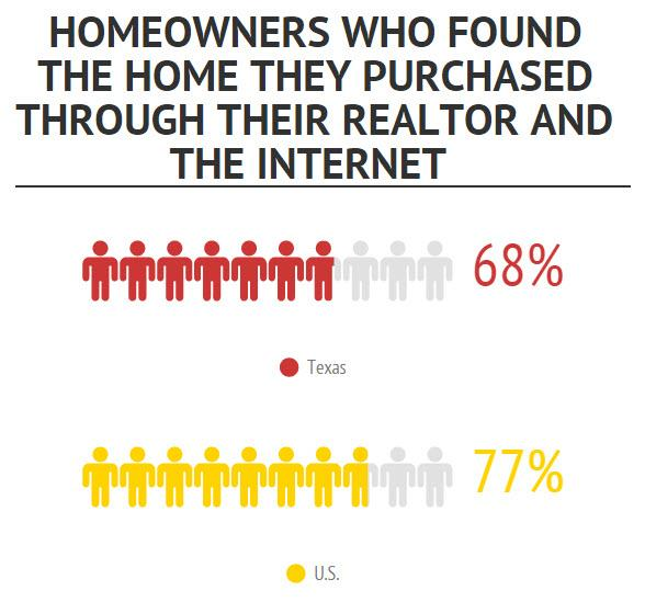 The Internet is playing a larger role in the home search process than ever before, but Texas REALTORS are still needed to help homebuyers and sellers navigate complex market conditions.