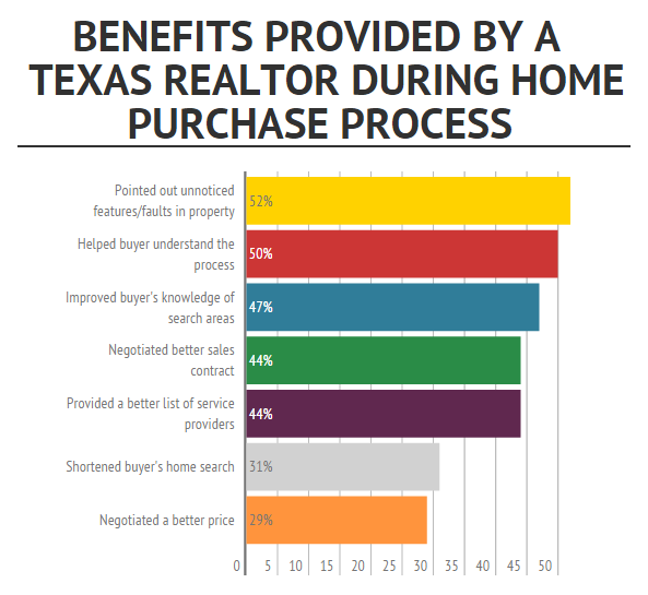 Texas REALTORS continue to be a trusted knowledge source and local market expert for homebuyers and sellers in Texas.