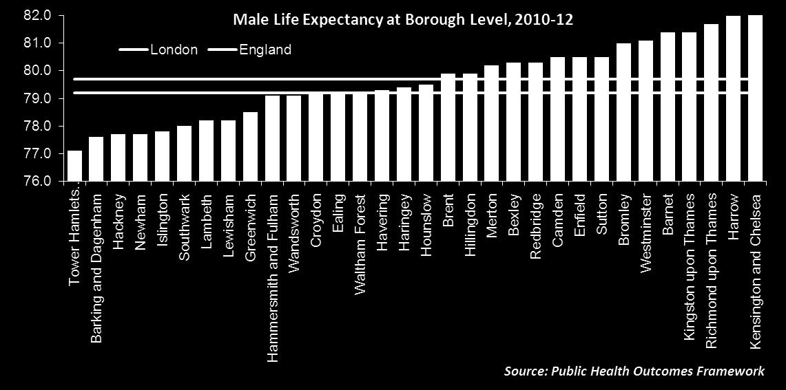 Life Expectancy at Borough Level At Borough level, Lambeth ranks joint 25 th out of 32* for male life expectancy and 26 th out of 32* for female life expectancy.