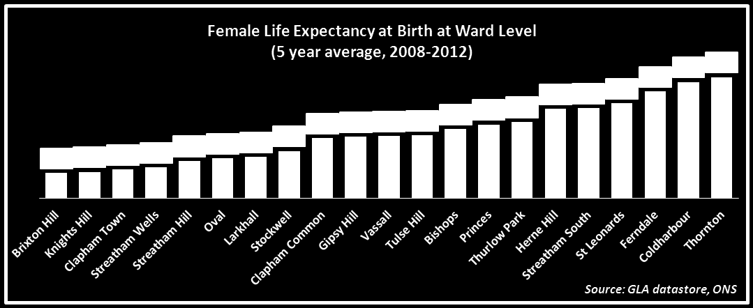 Life Expectancy Ward Level Male Life Expectancy at Birth at Ward Level (5 year average, 2008-2012) LE LE for for Males Males varies varies 6.0 by 6.0 years years at at ward ward level. level. 77.0 77.