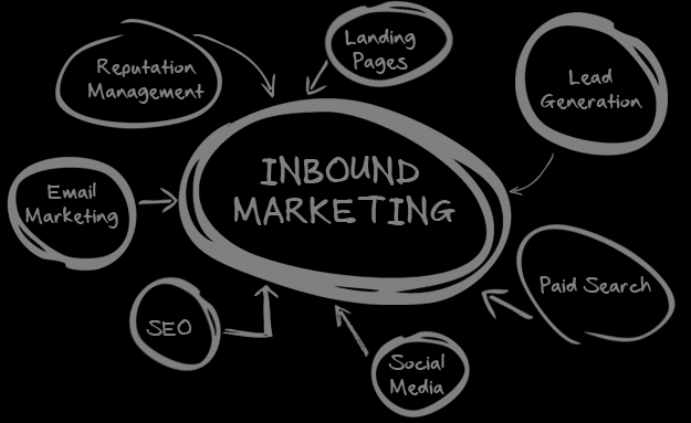 12 Inbound Marketing Introduction to Inbound Marketing