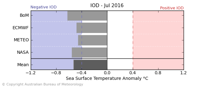 The Indian Ocean Dipole (IOD) is currently in neutral phase.