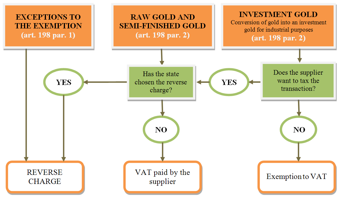 3.1 Application of Combined Approach Illustratively, the variability of the approach to the application of the reverse charge can be shown on the gold trading example.