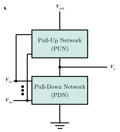 CMOS structure CMOS combines NMOS and PMOS transistors in a structure which consists of a Pull-Up Network (PUN) and a Pull-Down Network (PDN) to implement logic functions.