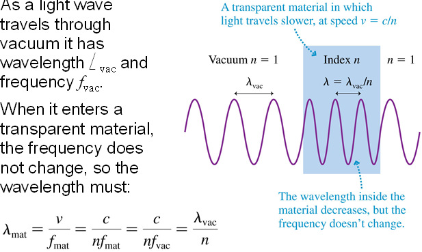 The Index of Refraction Light waves travel with speed c in a vacuum, but they slow down as they pass through transparent materials such as water or glass or even, to a very slight extent, air.