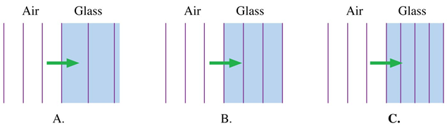 QuickCheck 20.9 A light wave travels, as a plane wave, from air (n = 1.0) into glass (n = 1.5).