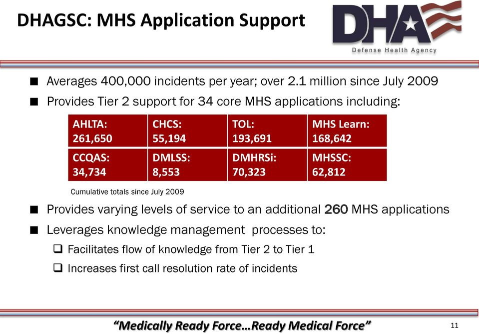168,642 CCQAS: 34,734 DMLSS: 8,553 DMHRSi: 70,323 MHSSC: 62,812 Cumulative totals since July 2009 Provides varying levels of service to an