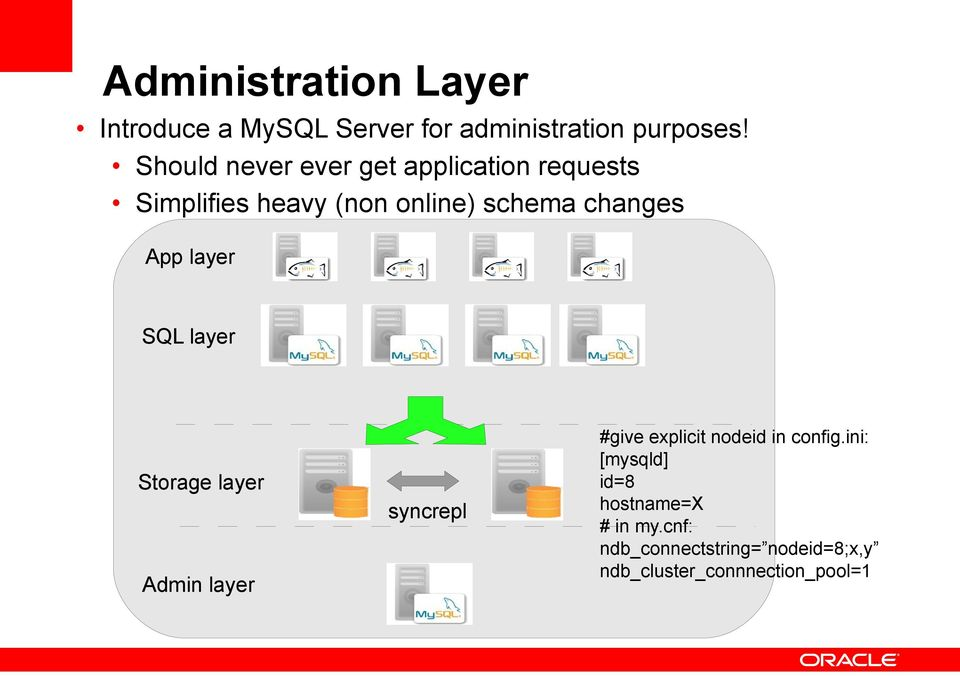 App layer SQL layer Storage layer Admin layer syncrepl #give explicit nodeid in config.