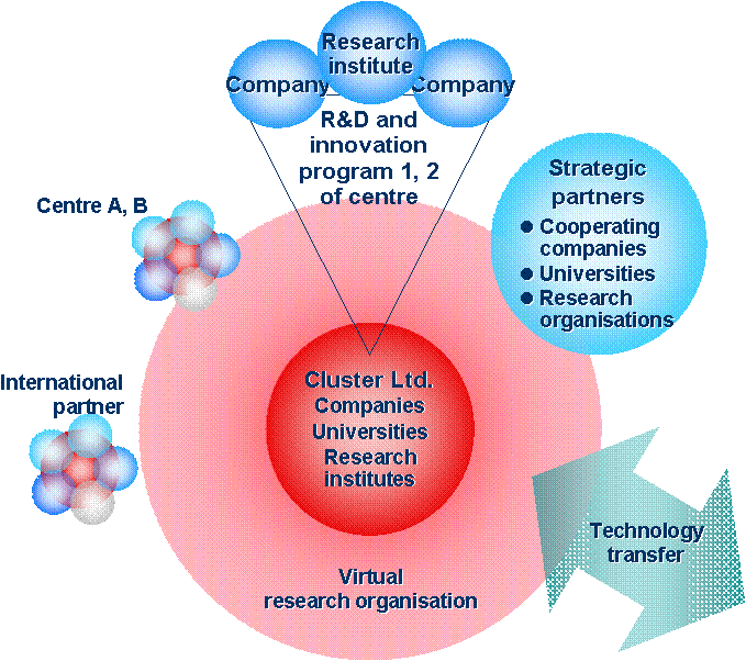 Strategic Centres for Science, Technology and Innovation ( SHOKs ) A new approach to strengthen strategic areas of science & technology development stimulate cross-disciplinarily in research and