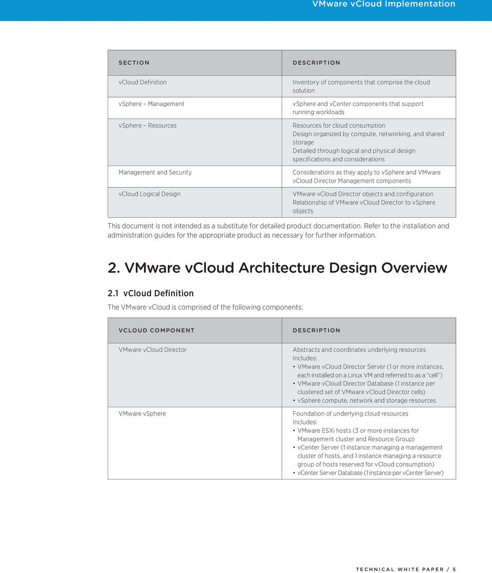 considerations Considerations as they apply to vsphere and ware vcloud Director Management components ware vcloud Director objects and configuration Relationship of ware vcloud Director to vsphere