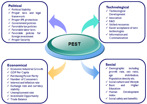 pest analysis denmark Country information country analysis profiles analyse the business landscape in 110 countries with our pestle analysis into the strengths, challenges and prospects.