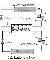 Refrigeration Systems Figure. (a) Schematic Representation of Multistage Evaporator System Figure.
