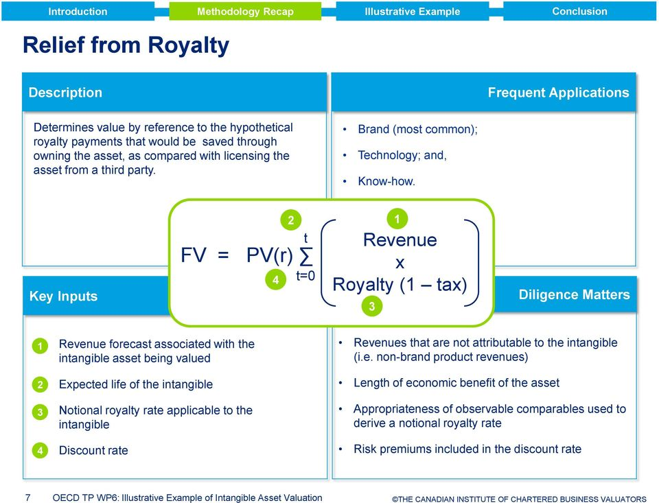 Key Inputs t FV = PV(r) t=0 Revenue x Royalty ( tax) Diligence Matters Revenue forecast associated with the intangible asset being valued Expected life of the intangible Notional royalty rate