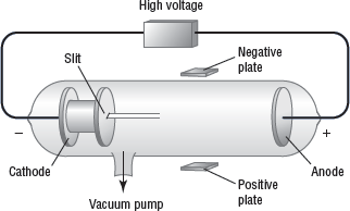 2. Which subatomic particles carry a negative charge? Match each term from the experiments of J. J. Thomson with the correct description. 3. anode a. an electrode with a negative charge 4. cathode 5.