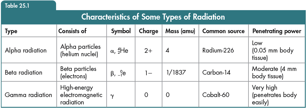 Chapter 4 & 25 Notes Atomic Structure and Nuclear Chemistry Page 7 NUCLEAR RADIATION Radioactivity Radioactivity is the spontaneous emission from the nucleus of an atom.