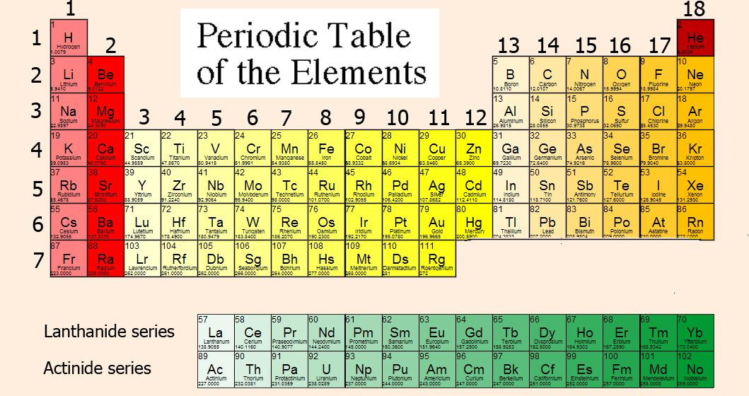 An element has not properties, a simple substance has them.