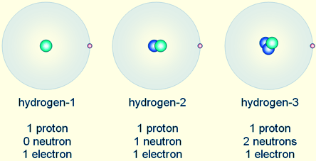 C. Isotopes: atoms of the same element (therefore, same # of protons) with differing numbers of neutrons 1.