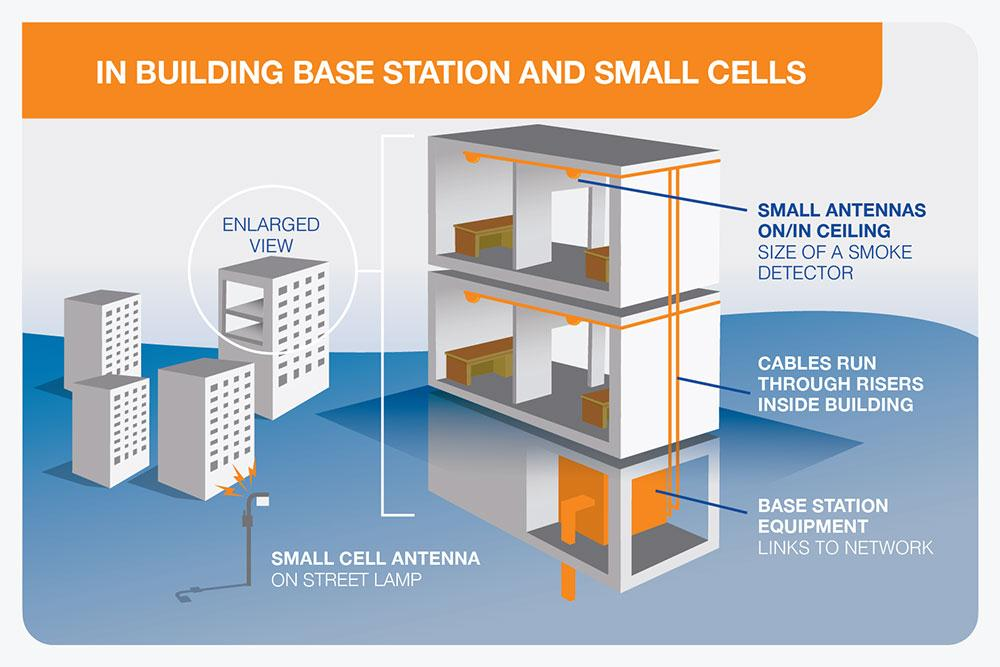 Small cells Small cells are required to extend coverage The