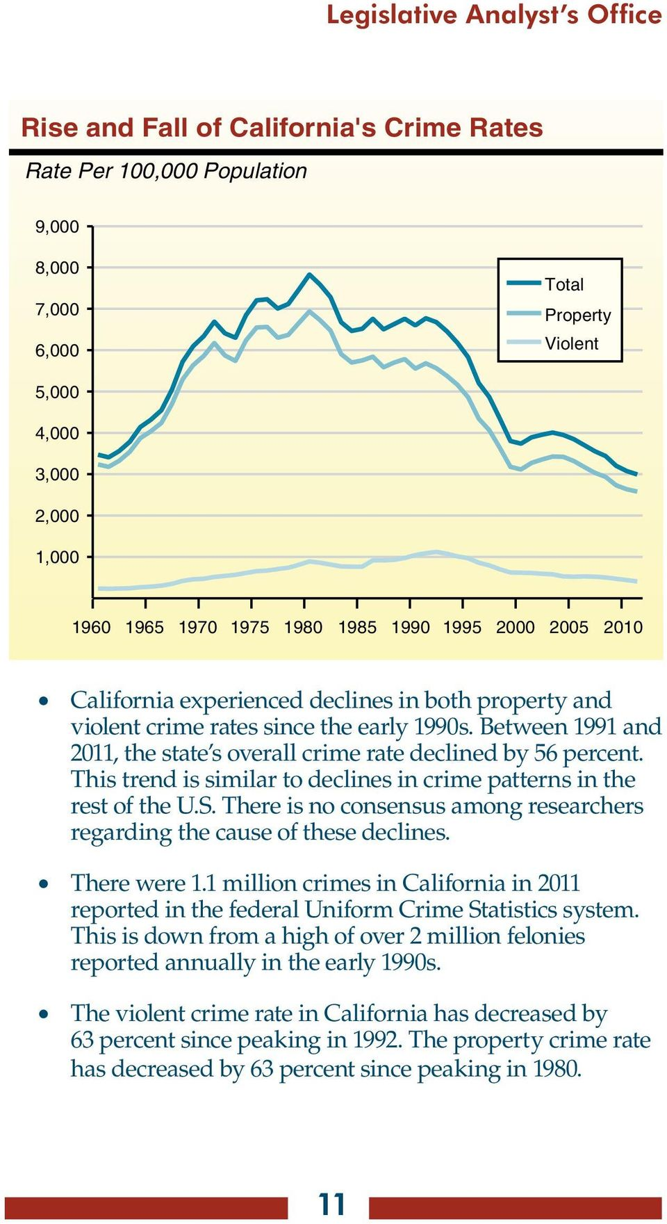 Between 1991 and 2011, the state s overall crime rate declined by 56 percent. This trend is similar to declines in crime patterns in the rest of the U.S.
