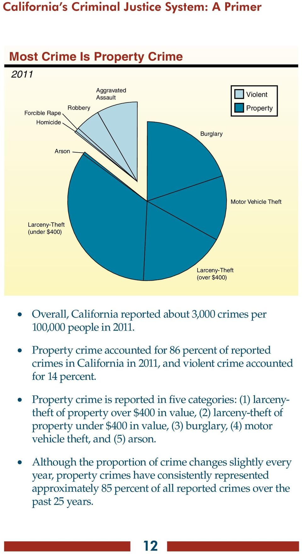 Property crime accounted for 86 percent of reported crimes in California in 2011, and violent crime accounted for 14 percent.