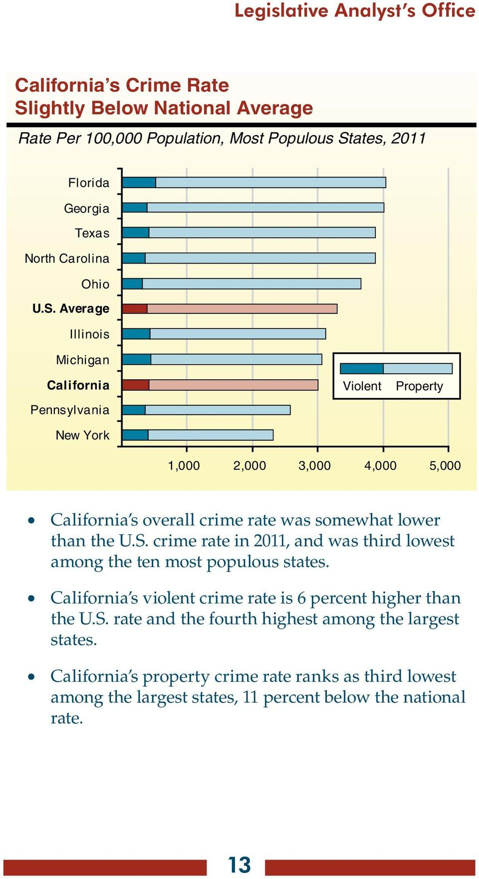 Average Illinois Michigan California Pennsylvania New York Violent Property 1,000 2,000 3,000 4,000 5,000 California s overall crime rate was somewhat lower than the U.S.
