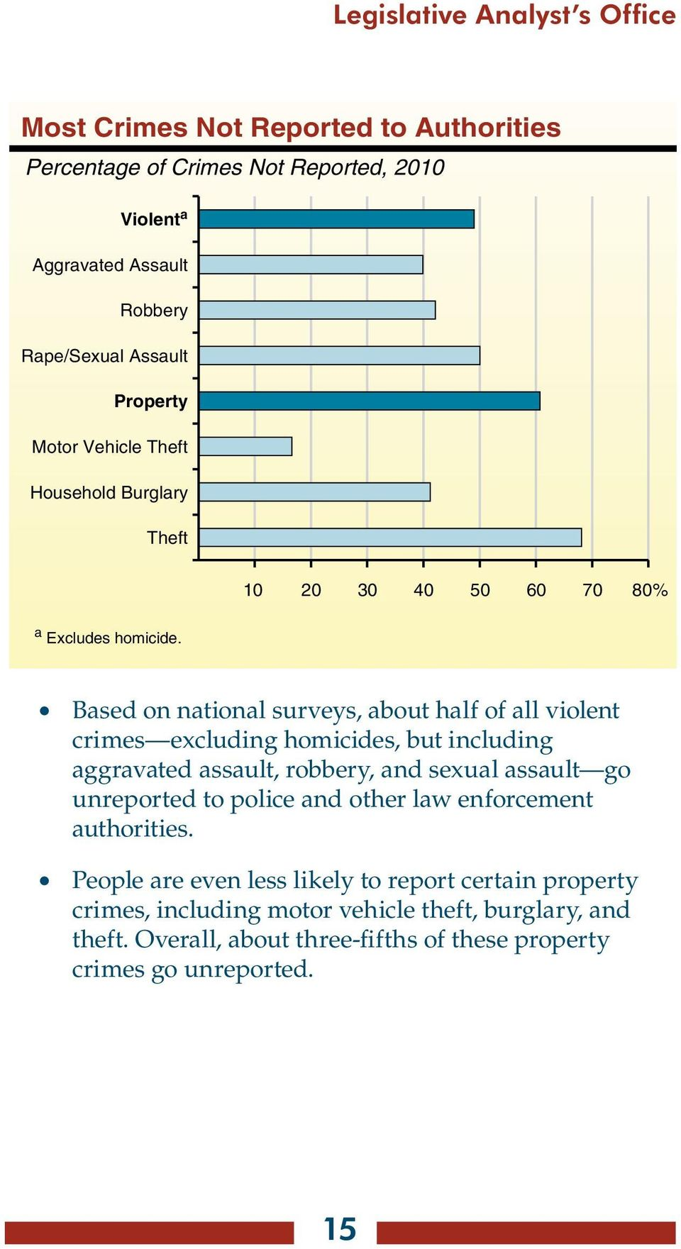 Based on national surveys, about half of all violent crimes excluding homicides, but including aggravated assault, robbery, and sexual assault go unreported to police
