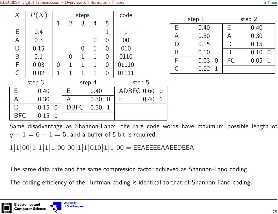 02 Same disadvantage as Shannon-Fano: the rare code words have maximum possible length of q = 6 = 5, and a buffer of 5 bit is required.