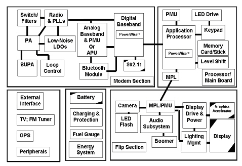 Example of Embedded System: Digital Camera CCD Digital camera chip A2D CCD preprocessor Pixel coprocessor D2A Lens JPEG codec Microcontroller Multiplier/Accum DMA controller Display ctrl Memory