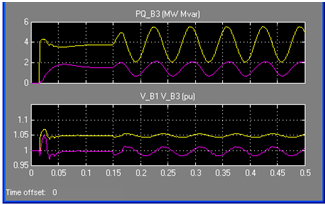 Fig.4.Harmonic Analysis of Arc Current Waveform When Statcom is Disconnected Fig.5. Active And Reactive Powers and Voltage At Point Of Common Connection at Flicker Frequency Of 10 Cycles Fig.6.