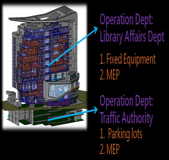 Fig. 11: Two operation departments and parking information The advantages of BIM facility management include that all building information is built from shop drawings during the construction stage to