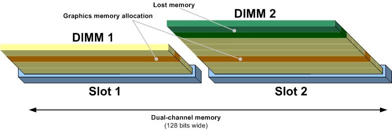 Example 3 In this example (shown in Figure 3), the end-user is deploying mismatched DIMMs. There is an alternative graphics driver.