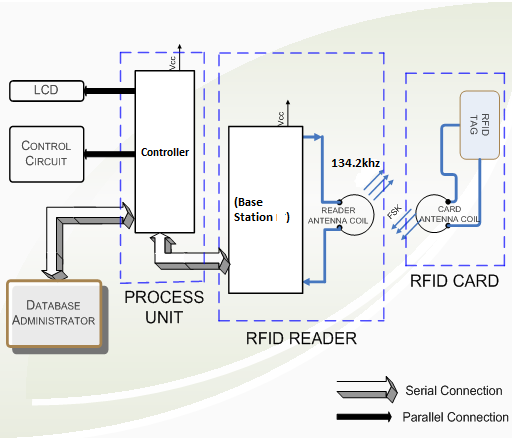 2 Low Frequency Reader and Antenna Design Using RFID functional structure of the system.