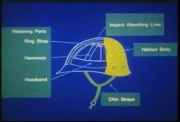 Parts of a Hard Hat 1. The suspension system includes the headband and straps on the inside of the hat. This system absorbs and distributes the force of impact. 2.