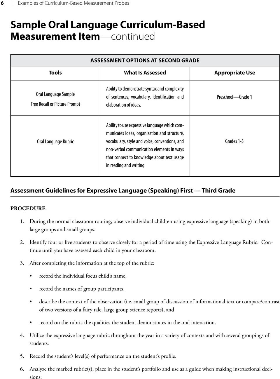 Preschool Grade 1 Oral Language Rubric Ability to use expressive language which communicates ideas, organization and structure, vocabulary, style and voice, conventions, and non-verbal communication