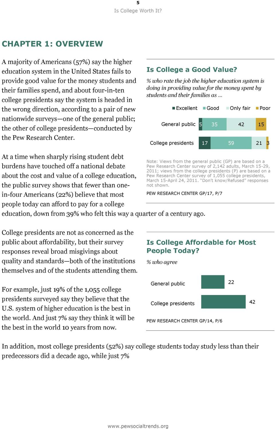 the Pew Research Center. Is College a Good Value?