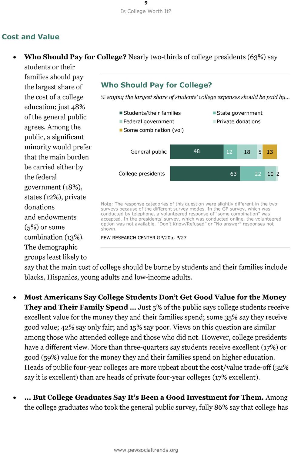 Among the public, a significant minority would prefer that the main burden be carried either by the federal government (18%), states (12%), private donations and endowments (5%) or some combination