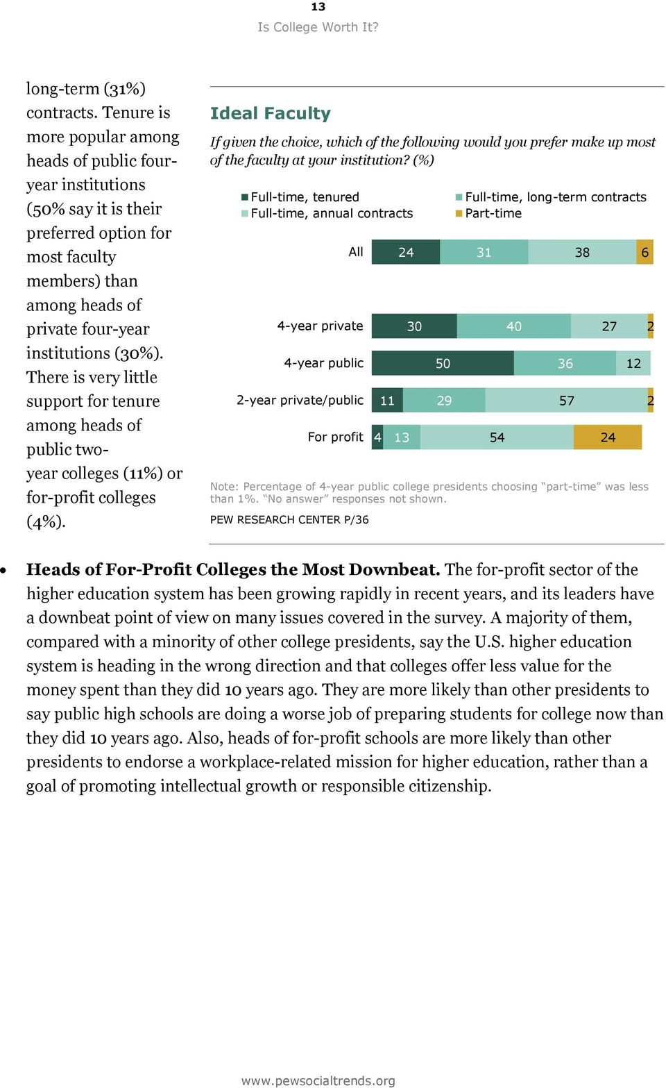 There is very little support for tenure among heads of public twoyear colleges (11%) or for-profit colleges (4%).