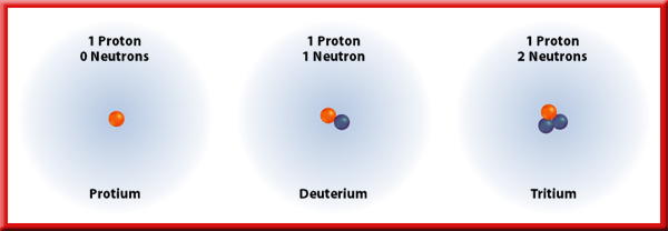 Isotopes The number of protons determines the element. Adding or removing protons creates a new element.