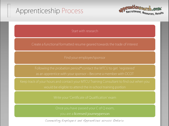 Slide 13: Apprenticeship Process: (There are live tabs in this slide, if you have an internet connection you can click on any one of the top 4 tabs to find more information) Step 1 - Do A LOT of