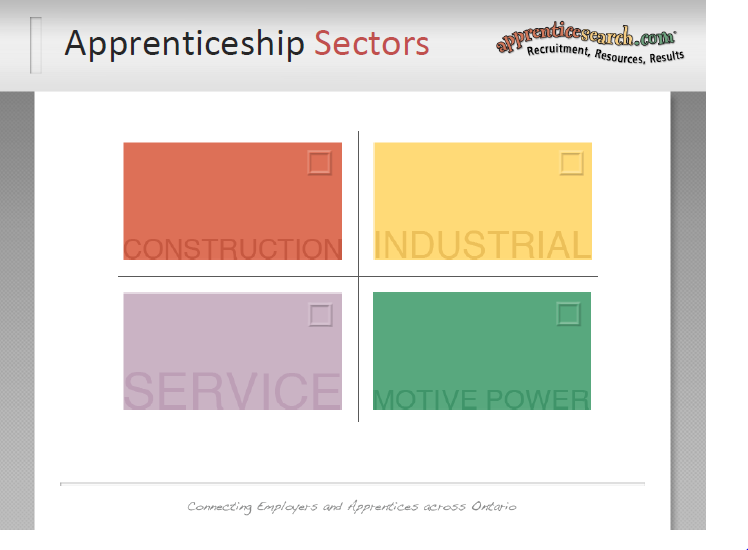 90% of the apprenticeship is on-the-job training under the supervision of skilled tradespeople/journey persons 10% (classroom instruction) occurs at a post-secondary institution (community/private