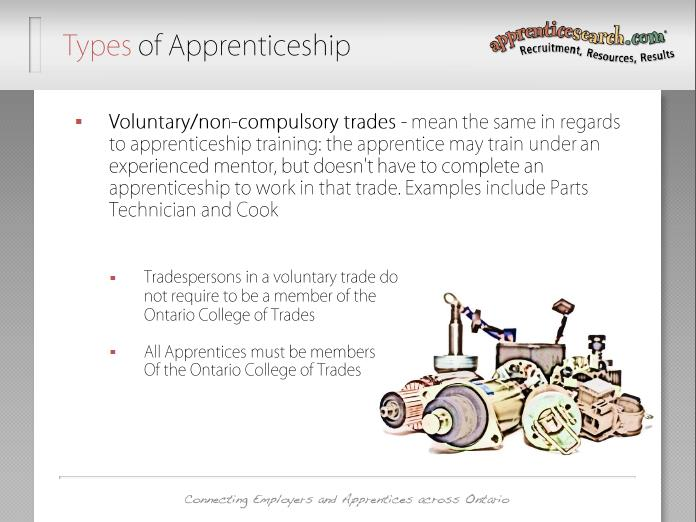 Slide 11: Types of Apprenticeship: Voluntary/non-compulsory trades all mean the same in regards to apprenticeship training; The apprentice may train under a person who is qualified, but who may not