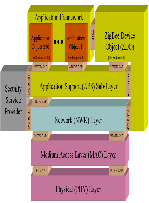 Network Layer- Network layer is used to perform various function like routing the whole network by managing the end devices.