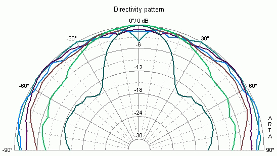 Can I use a polar plot to measure the effectiveness of sound panels? Ok. Maybe you have never considered asking this question, but others have so we thought we d address it here.