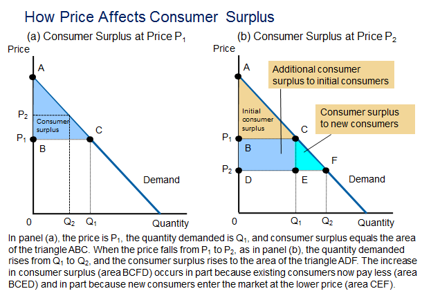 Consumer Surplus: Discrete Case 7 of 38 8 of 38 Consumer Surplus Consumer surplus Benefit that buyers receive from a good As the buyers themselves perceive it Good measure of economic well-being