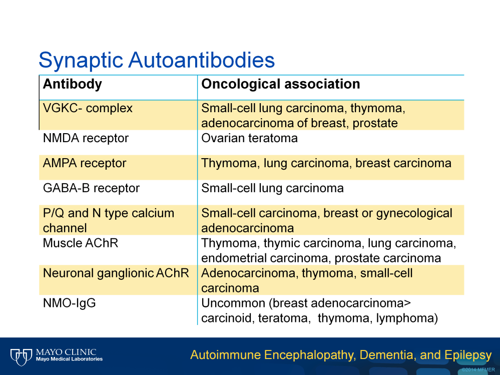 On this slide is represented the oncological association of some of synaptic antibodies that target plasma membrane proteins including ion channels receptors and water channels.