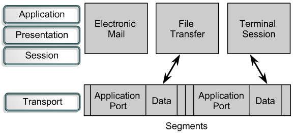 11.1.3 Session establishment, maintenance, and termination Applications can send data segments on a firstcome, first-served basis. The segments that arrive first will be taken care of first.